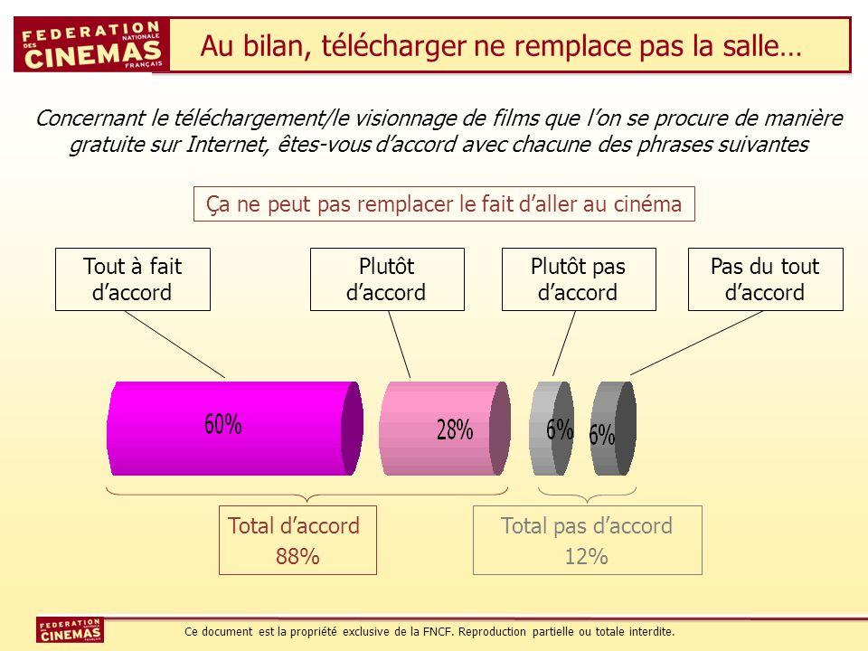 Au bilan, télécharger ne remplace pas la salle… Tout à fait daccord Total daccord 88% Ça ne peut pas remplacer le fait daller au cinéma Concernant le