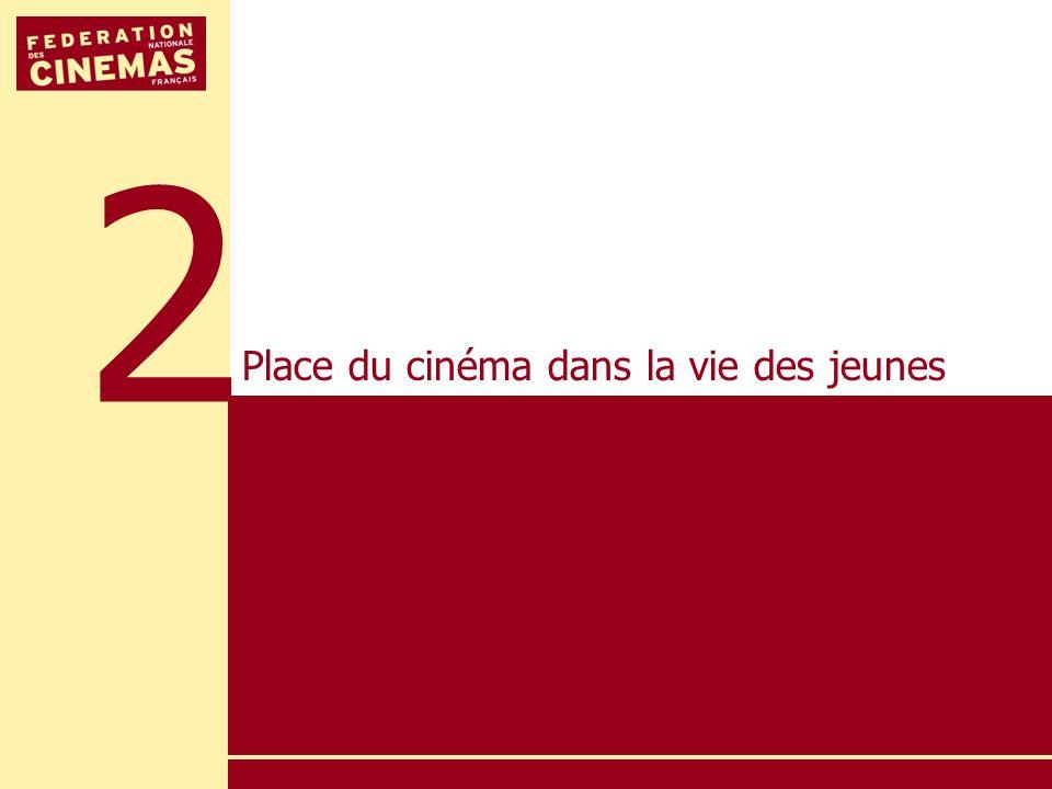 2 Place du cinéma dans la vie des jeunes