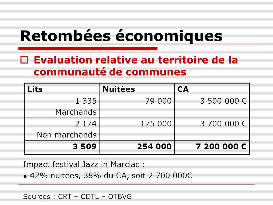 Retombées économiques Evaluation relative au territoire de la communauté de communes LitsNuitéesCA 1 335 Marchands 79 0003 500 000 2 174 Non marchands 175 0003 700 000 3 509254 0007 200 000 Impact festival Jazz in Marciac : 42% nuitées, 38% du CA, soit 2 700 000 Sources : CRT – CDTL – OTBVG