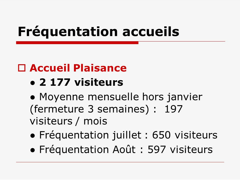 Fréquentation accueils Accueil Plaisance 2 177 visiteurs Moyenne mensuelle hors janvier (fermeture 3 semaines) : 197 visiteurs / mois Fréquentation juillet : 650 visiteurs Fréquentation Août : 597 visiteurs