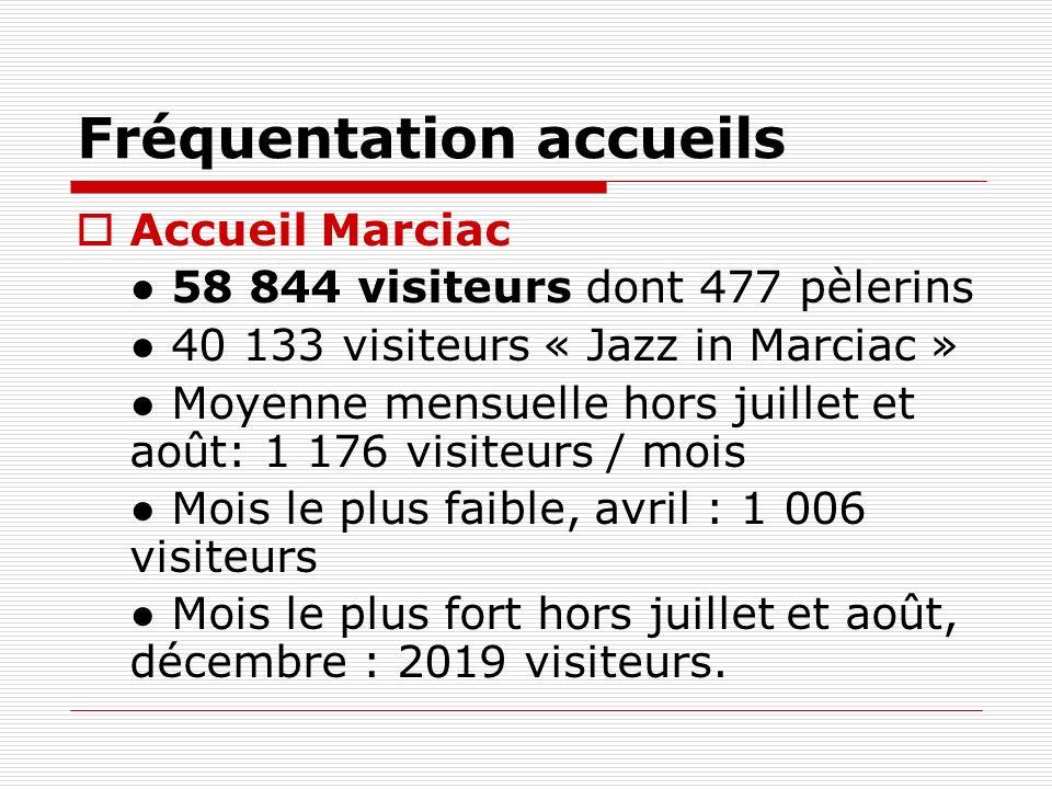 Fréquentation accueils Accueil Marciac 58 844 visiteurs dont 477 pèlerins 40 133 visiteurs « Jazz in Marciac » Moyenne mensuelle hors juillet et août: 1 176 visiteurs / mois Mois le plus faible, avril : 1 006 visiteurs Mois le plus fort hors juillet et août, décembre : 2019 visiteurs.