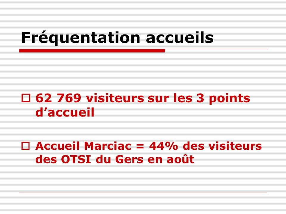 Fréquentation accueils 62 769 visiteurs sur les 3 points daccueil Accueil Marciac = 44% des visiteurs des OTSI du Gers en août