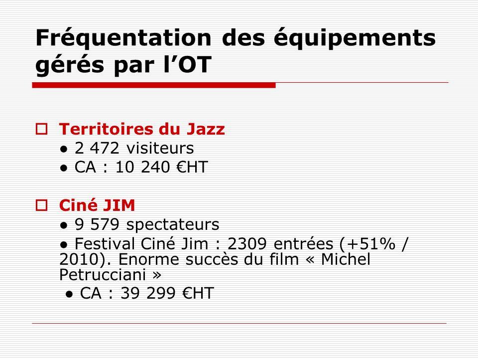 Fréquentation des équipements gérés par lOT Territoires du Jazz 2 472 visiteurs CA : 10 240 HT Ciné JIM 9 579 spectateurs Festival Ciné Jim : 2309 entrées (+51% / 2010).