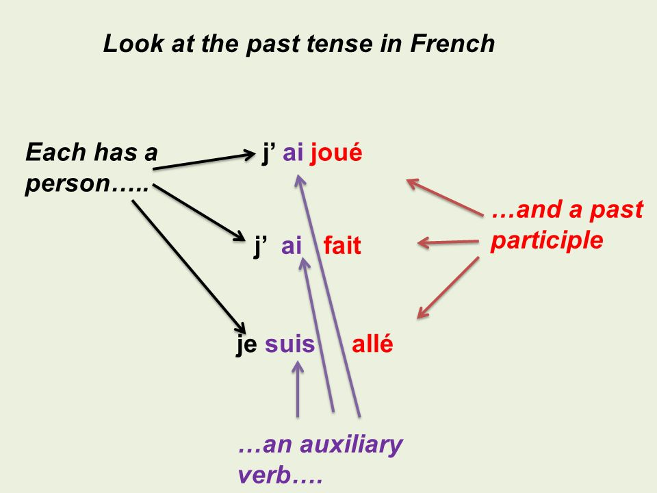 j ai fait j ai joué je suis allé Look at the past tense in French Each has a person….. …an auxiliary verb…. …and a past participle