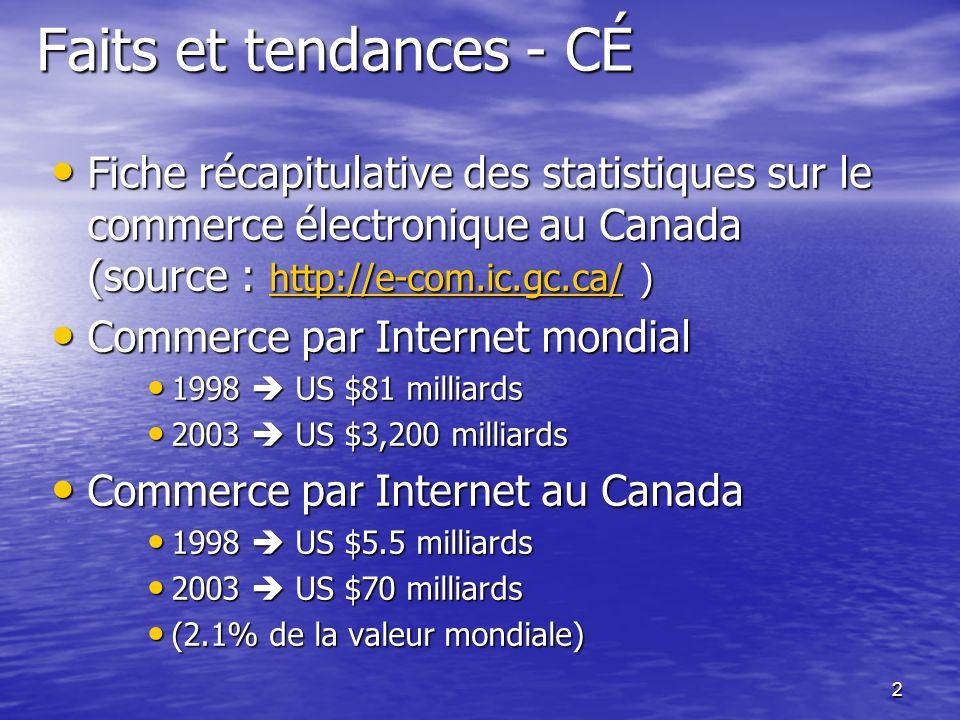 2 Faits et tendances - CÉ Fiche récapitulative des statistiques sur le commerce électronique au Canada (source : http://e-com.ic.gc.ca/ ) Fiche récapitulative des statistiques sur le commerce électronique au Canada (source : http://e-com.ic.gc.ca/ ) http://e-com.ic.gc.ca/ Commerce par Internet mondial Commerce par Internet mondial 1998 US $81 milliards 1998 US $81 milliards 2003 US $3,200 milliards 2003 US $3,200 milliards Commerce par Internet au Canada Commerce par Internet au Canada 1998 US $5.5 milliards 1998 US $5.5 milliards 2003 US $70 milliards 2003 US $70 milliards (2.1% de la valeur mondiale) (2.1% de la valeur mondiale)