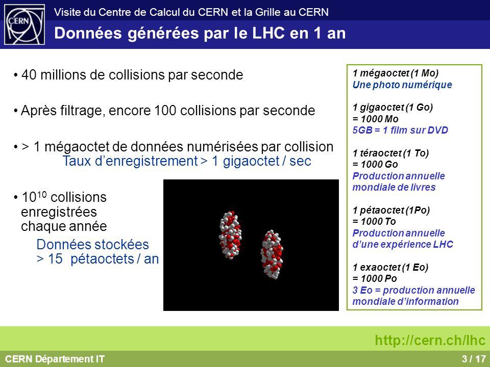 CERN Département IT4 / 17 Visite du Centre de Calcul du CERN et la Grille au CERN Données générées par le LHC en 1 an Chaque année, le LHC générera léquivalent de 20 millions de CD Ballon (30 Km) Concorde (15 Km) Mont Blanc (4.8 Km) Où les expériences vont-elles stocker ces données.