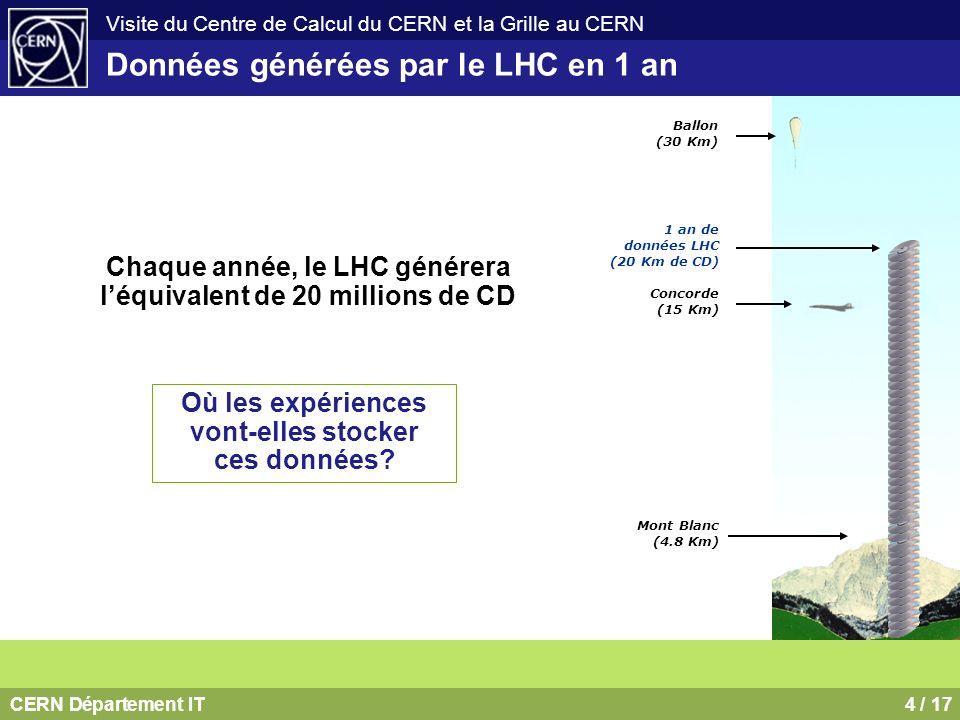 CERN Département IT5 / 17 Visite du Centre de Calcul du CERN et la Grille au CERN Le traitement des données générées par le LHC Lanalyse des données du LHC requiert une puissance de calcul équivalente à 100000 processeurs PC les plus récents Où les expériences vont-elles trouver la puissance de cacul nécessaire?
