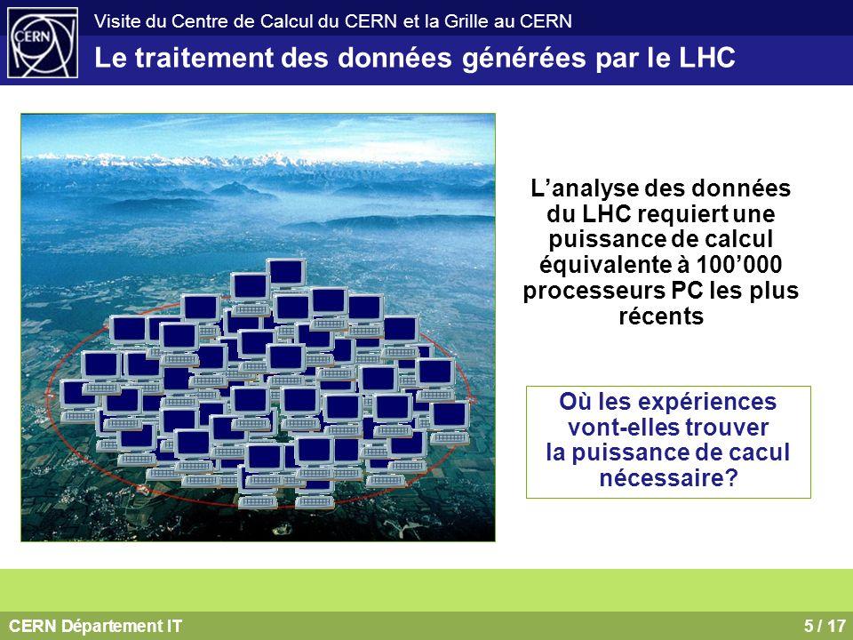 CERN Département IT6 / 17 Visite du Centre de Calcul du CERN et la Grille au CERN Haut débit basée sur une technologie universelle fiable Plus de 8500 processeurs dans 3500 boîtes (Linux) 4 pétaoctets sur 14000 disques (NAS Disk Storage) 10 pétaoctets sur bandes (45000 emplacements) et 170 lecteurs Loin dêtre suffisant.
