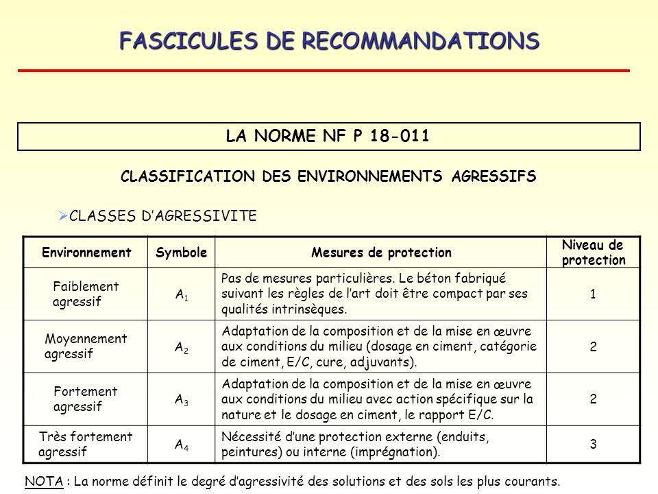 FASCICULES DE RECOMMANDATIONS LA NORME NF P 18-011 CLASSIFICATION DES ENVIRONNEMENTS AGRESSIFS ENVIRONNEMENTS AGRESSIFS MILIEUX GAZEUX : gaz, vapeurs, SO2, H 2 S, CO2 MILIEUX LIQUIDES : eaux douces, eaux de mer, solutions salines, (sulfates, chlorures, sulfures, carbonates…), solutions acides, solutions basiques, eaux résiduaires, huile, pétrole, solvants MILIEUX SOLIDES : sols, produits de stockage Lagressivité du milieu dépend de nombreux caractères : Concentration de lagent agressif / humidité relative / température Cycles de températures ou dhumidité / séchage…