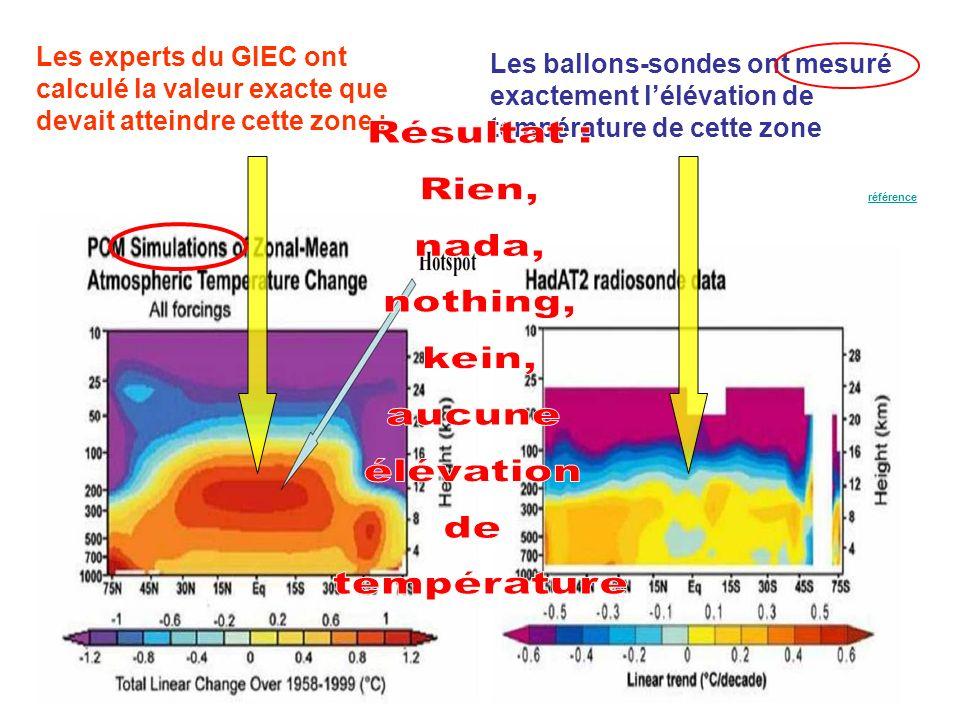 Sil y a augmentation de leffet de serre, il y a donc, disent les experts du GIEC, réchauffement de la température dans cette zone :