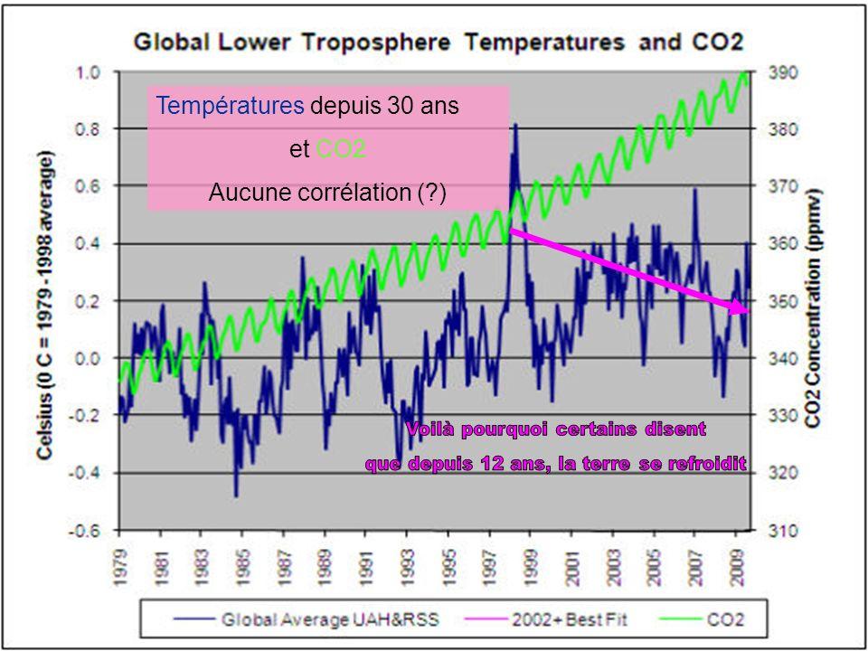 On est là Réchauffement depuis le petit âge glaciaire