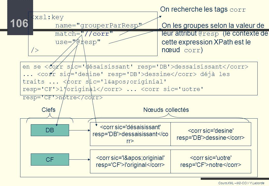 105 Cours XML –M2-CCI / Y.Laborde 105 Solution : xsl:key xsl:key déclare une variable dans laquelle des nœuds sont regroupés par