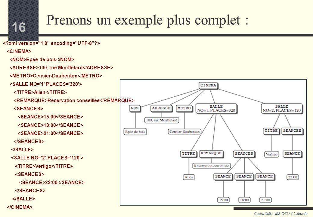 15 Cours XML –M2-CCI / Y.Laborde 15 Pour résumer Une feuille de style est un document XML L'élément racine est xsl:stylesheet avec deux attributs obli