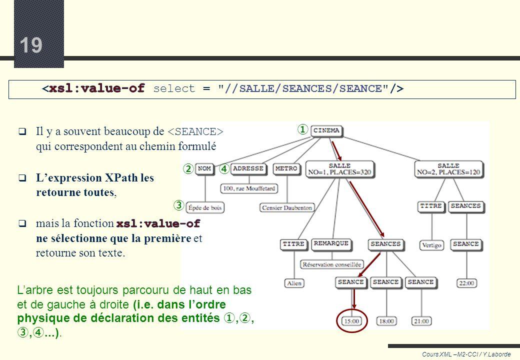 18 Cours XML –M2-CCI / Y.Laborde 18 L'instruction xsl:value-of Remplacer cette instruction par le texte du premier élément… … trouvé à cet endroit