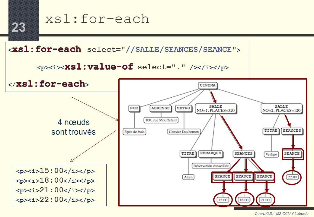 22 Cours XML –M2-CCI / Y.Laborde 22 xsl:for-each...traitement une à une les nœuds trouvés...