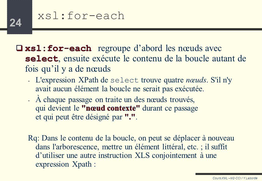 23 Cours XML –M2-CCI / Y.Laborde 23 15:00 18:00 21:00 22:00 xsl:for-each 4 nœuds sont trouvés