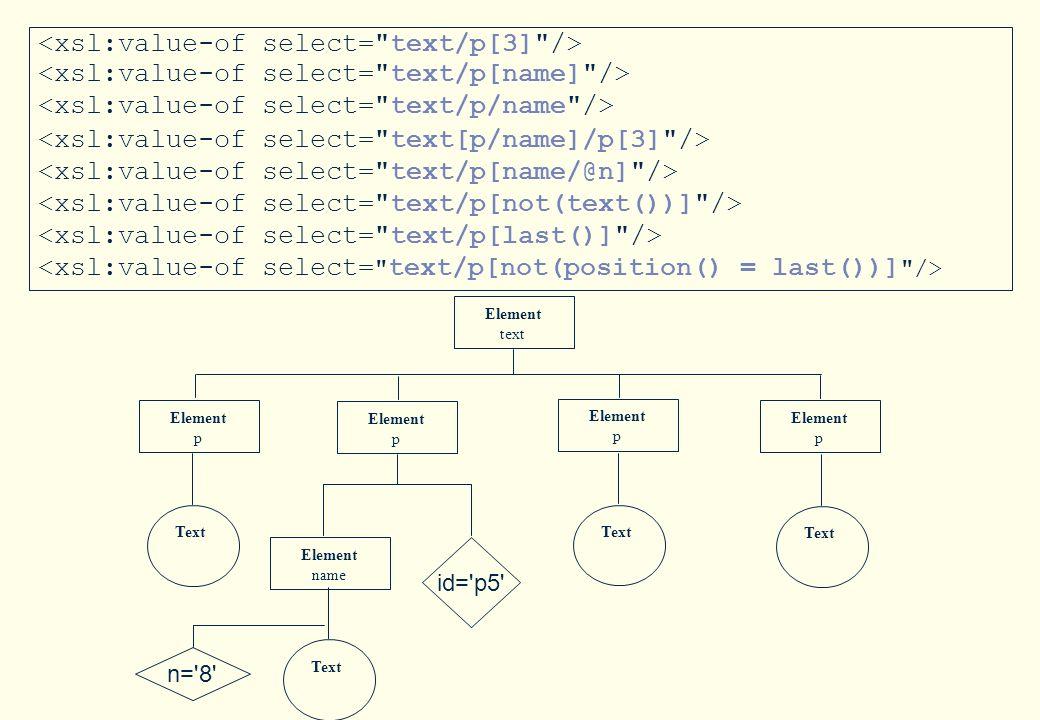 44 Cours XML –M2-CCI / Y.Laborde 44 Exemples autre notation -->