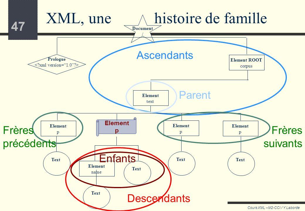 46 Cours XML –M2-CCI / Y.Laborde 46 (4) : les axes Dans la forme abrégée de la syntaxe XPath utilisée jusqu'ici, les node test sont cherchés parmi les