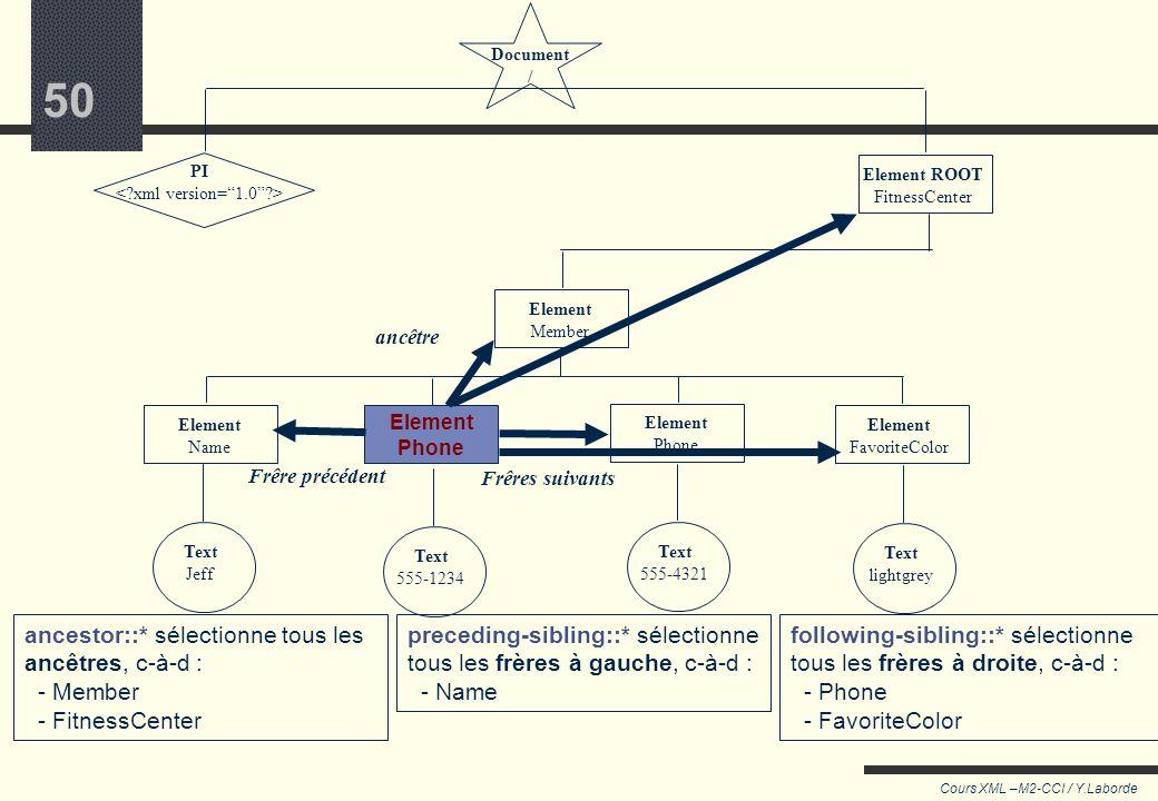 49 Cours XML –M2-CCI / Y.Laborde 49 Noter les axes On peut désigner à chaque étape d'autres directions que laxe parent/enfant grâce à une « notation l