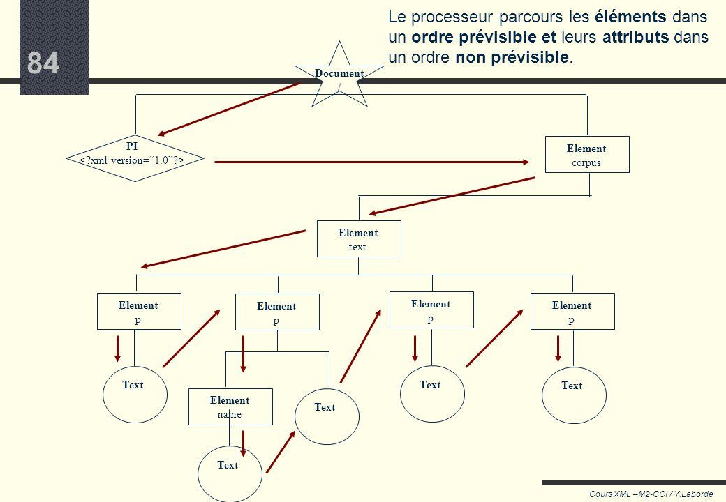 83 Cours XML –M2-CCI / Y.Laborde 83 Que fait le processeur ? Après avoir construit une représentation du document, le processeur rentre dans l'arbores