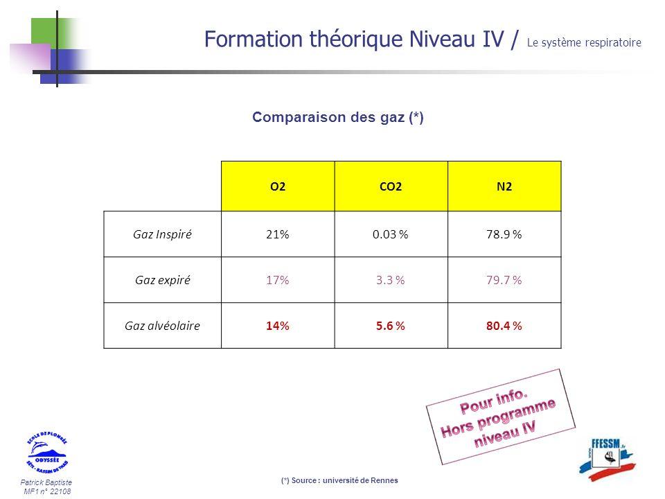 Patrick Baptiste MF1 n° 22108 Comparaison des gaz (*) Formation théorique Niveau IV / Le système respiratoire O2CO2N2 Gaz Inspiré21%0.03 %78.9 % Gaz e