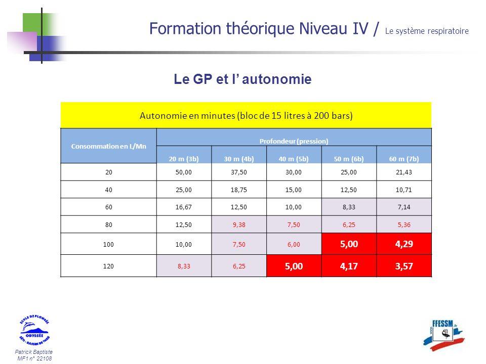 Patrick Baptiste MF1 n° 22108 Le GP et l autonomie Formation théorique Niveau IV / Le système respiratoire Autonomie en minutes (bloc de 15 litres à 2