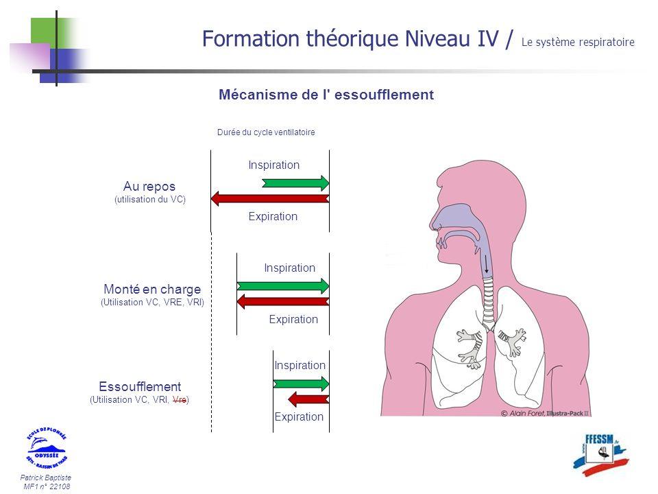 Patrick Baptiste MF1 n° 22108 Formation théorique Niveau IV / Le système respiratoire Inspiration Expiration Au repos (utilisation du VC) Inspiration