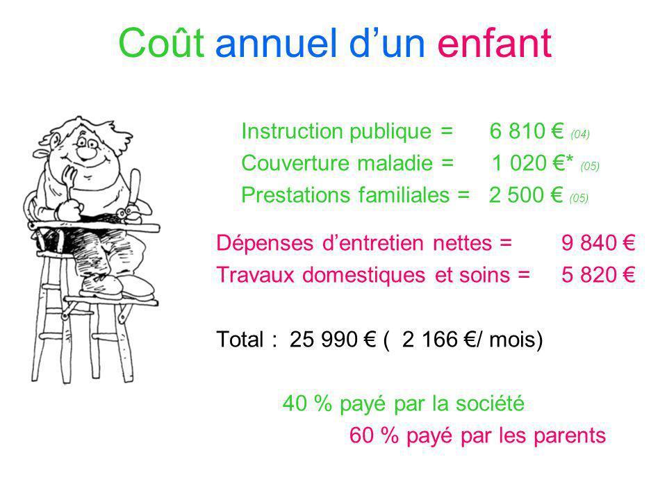 Coût annuel dun enfant Instruction publique = 6 810 (04) Couverture maladie = 1 020 * (05) Prestations familiales = 2 500 (05) Dépenses dentretien net