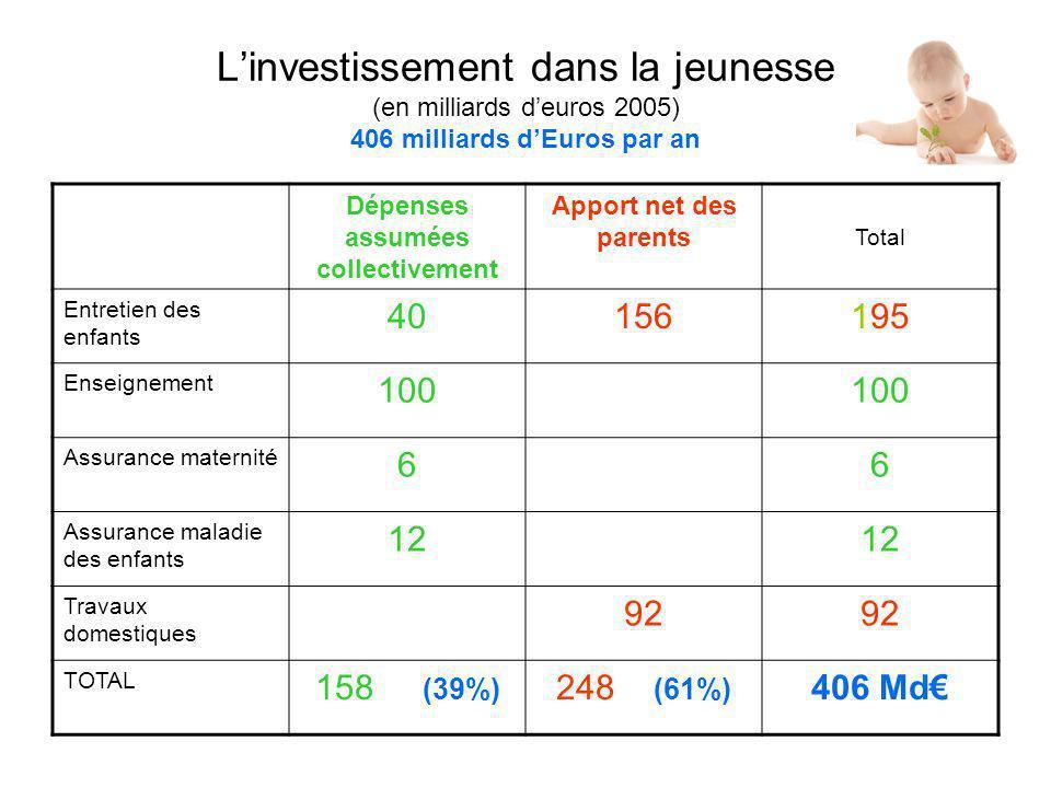 Linvestissement dans la jeunesse (en milliards deuros 2005) 406 milliards dEuros par an Dépenses assumées collectivement Apport net des parents Total