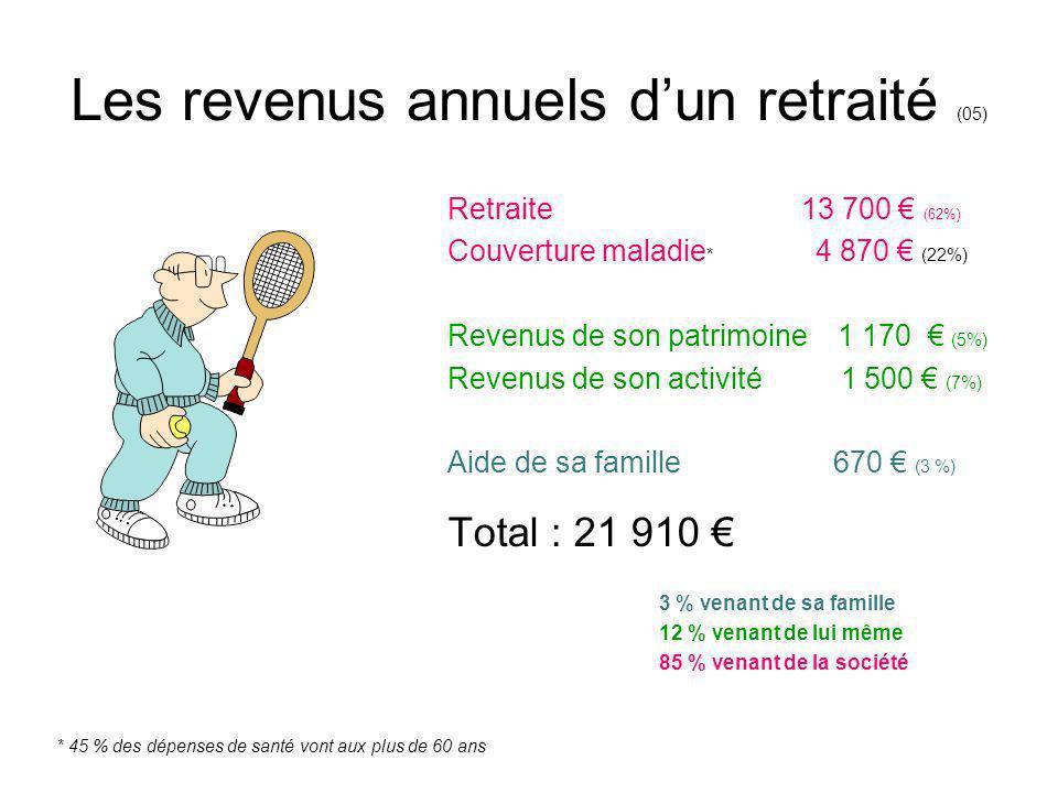 Les revenus annuels dun retraité (05) Retraite 13 700 (62%) Couverture maladie * 4 870 (22%) Revenus de son patrimoine 1 170 (5%) Revenus de son activ