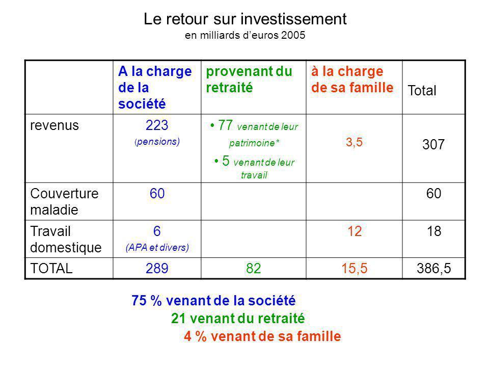 Le retour sur investissement en milliards deuros 2005 A la charge de la société provenant du retraité à la charge de sa famille Total revenus223 ( pen