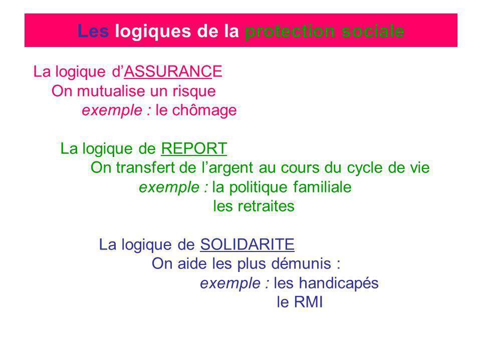 Les logiques de la protection sociale La logique dASSURANCE On mutualise un risque exemple : le chômage La logique de REPORT On transfert de largent a