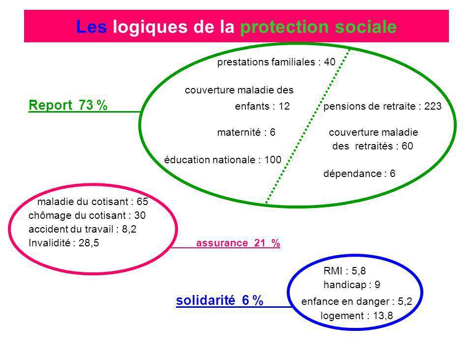 prestations familiales : 40 couverture maladie des Report 73 % enfants : 12 pensions de retraite : 223 maternité : 6 couverture maladie des retraités