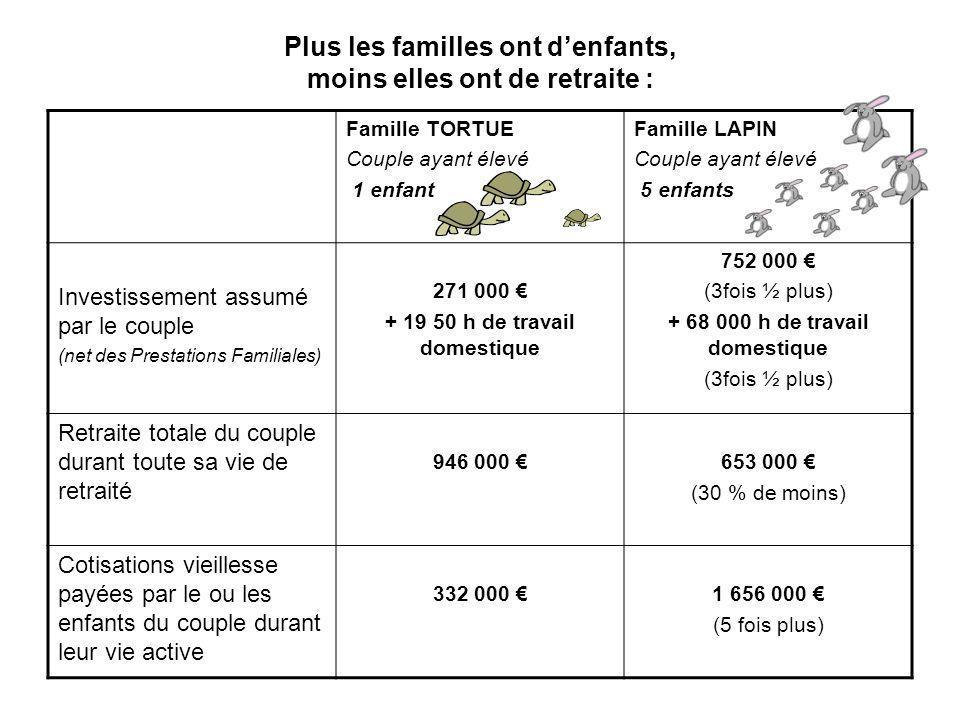 Plus les familles ont denfants, moins elles ont de retraite : Famille TORTUE Couple ayant élevé 1 enfant Famille LAPIN Couple ayant élevé 5 enfants In