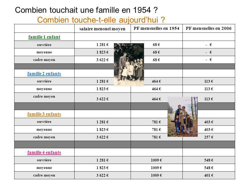 Combien touchait une famille en 1954 ? Combien touche-t-elle aujourdhui ? salaire mensuel moyen PF mensuelles en 1954PF mensuelles en 2006 famille 1 e