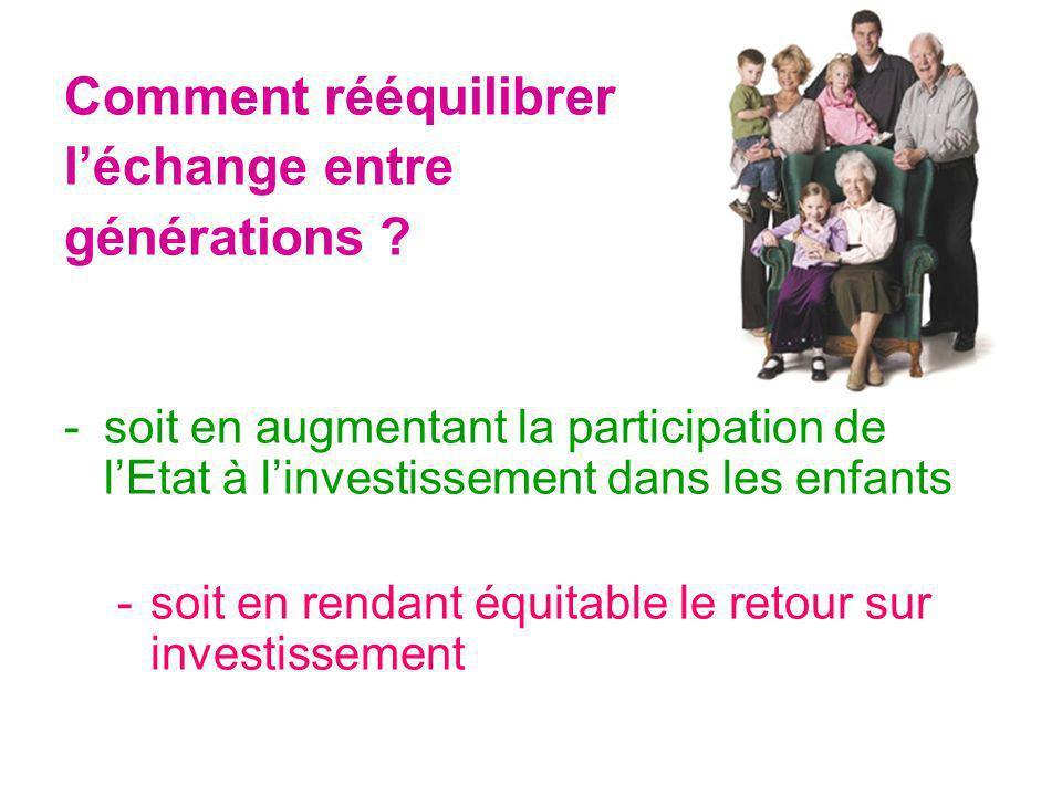 Comment rééquilibrer léchange entre générations ? -soit en augmentant la participation de lEtat à linvestissement dans les enfants -soit en rendant éq