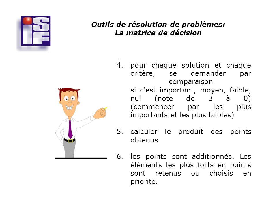 Outils de résolution de problèmes: La matrice de décision … 4.pour chaque solution et chaque critère, se demander par comparaison si c est important, moyen, faible, nul (note de 3 à 0) (commencer par les plus importants et les plus faibles) 5.calculer le produit des points obtenus 6.les points sont additionnés.