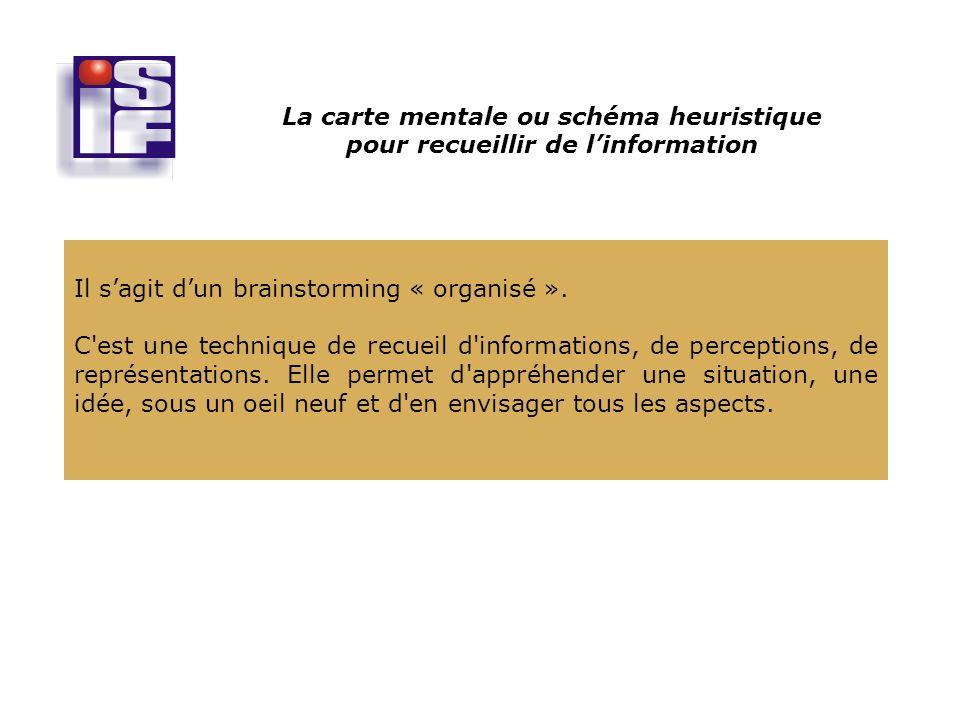 La carte mentale ou schéma heuristique pour recueillir de linformation Il sagit dun brainstorming « organisé ».