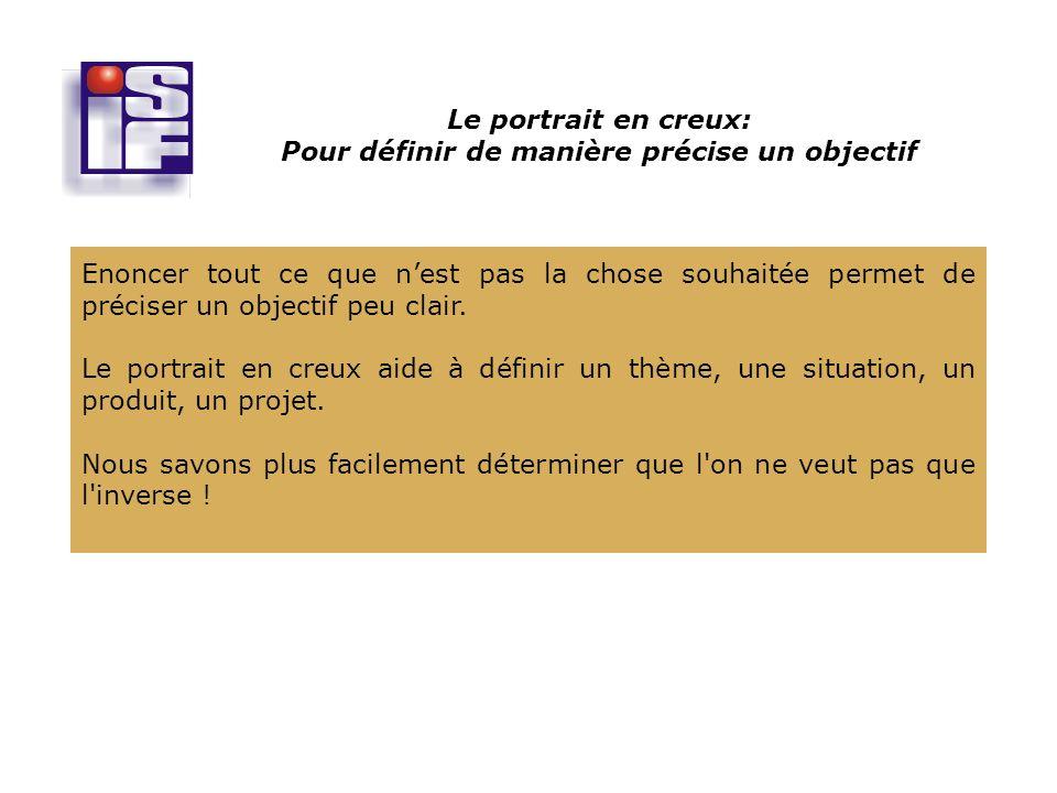 A pauvre coeur, petit souhait Proverbe français Le portrait en creux: Pour définir de manière précise un objectif Définissez la situation, le produit..., par ce qu il n est pas.