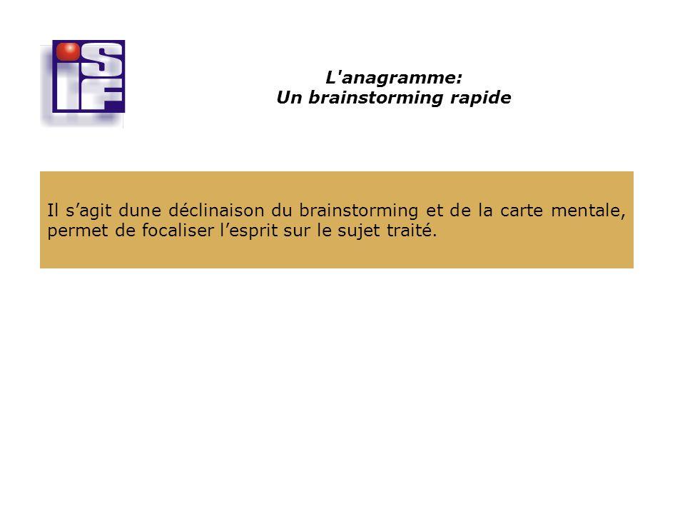 L anagramme: Un brainstorming rapide !!!??.