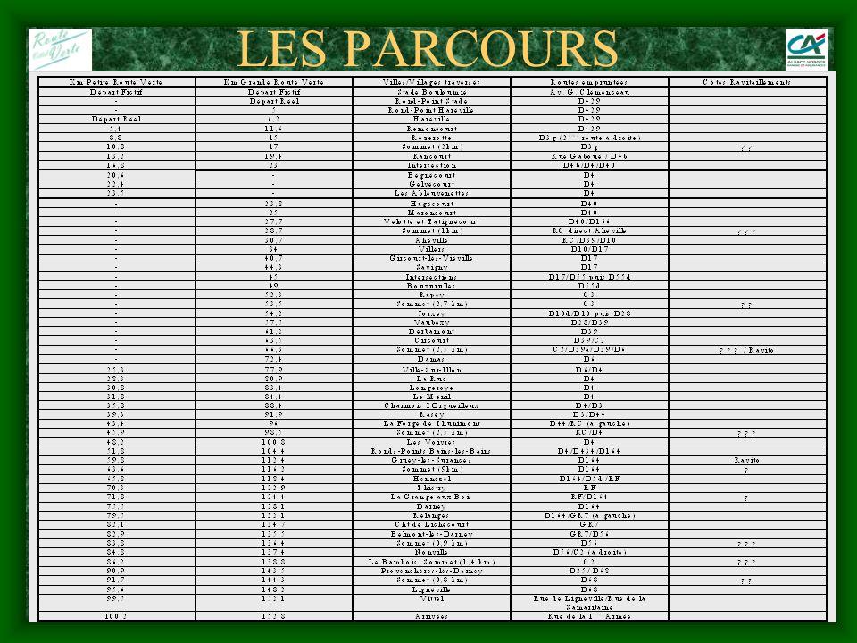 LES PARCOURS