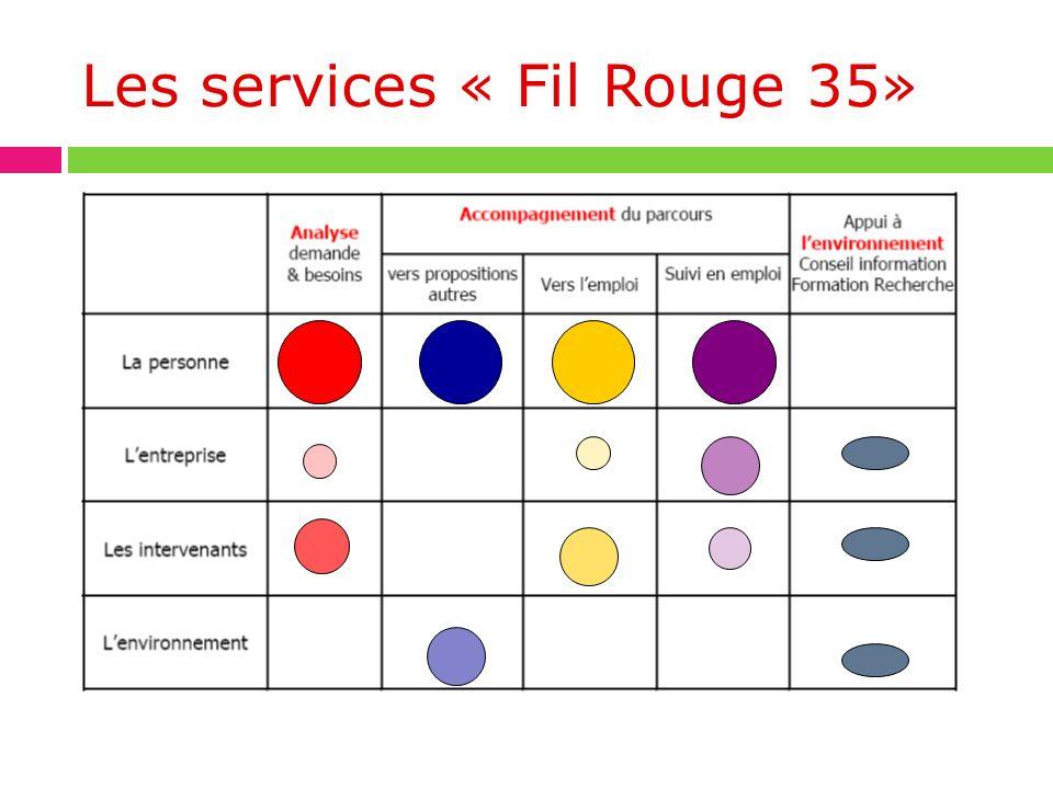 Les services « Fil Rouge 35»