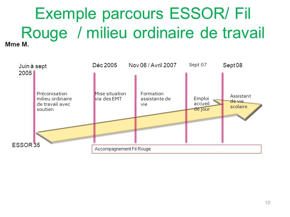 Exemple parcours ESSOR/ Fil Rouge / milieu ordinaire de travail 19 Juin à sept 2005 Déc 2005Nov 06 / Avril 2007Sept 08 ESSOR 35 Accompagnement Fil Rouge Mme M.