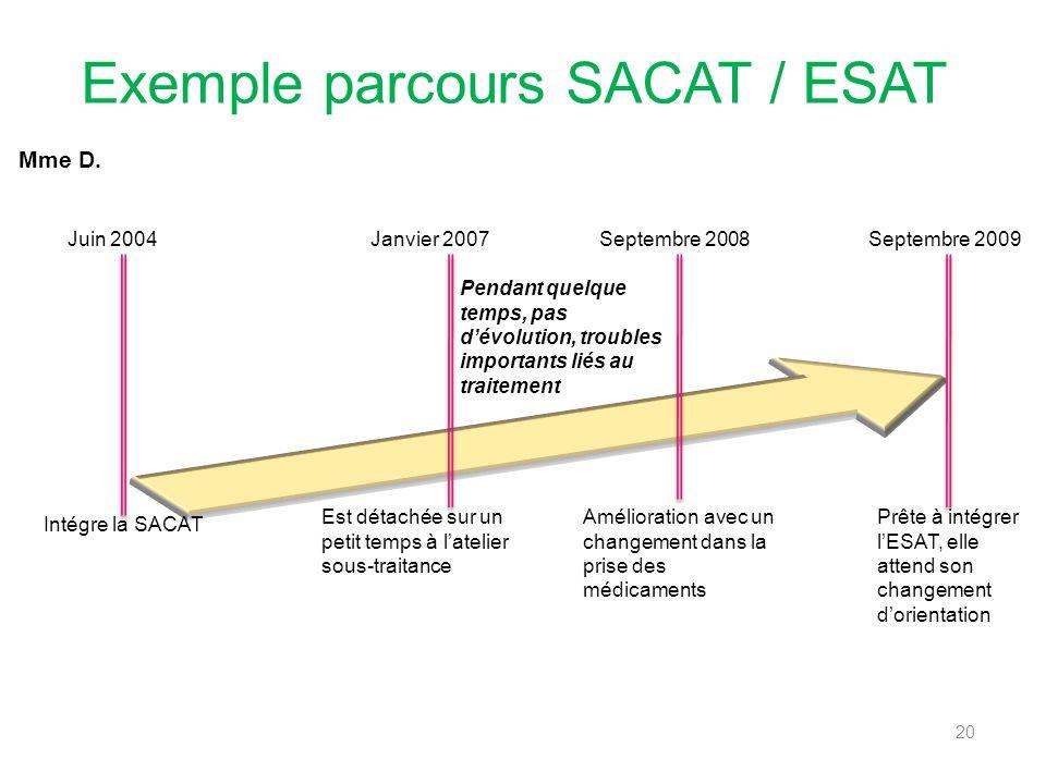 Exemple parcours SACAT / ESAT 20 Juin 2004Janvier 2007Septembre 2008Septembre 2009 Intégre la SACAT Est détachée sur un petit temps à latelier sous-tr