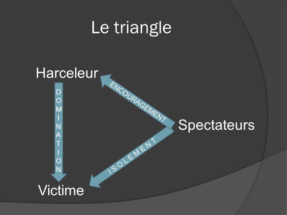 Le triangle D O M I N A T I O N Harceleur Victime Spectateurs I S O L E M E N T E N C O U R A G E M E N T
