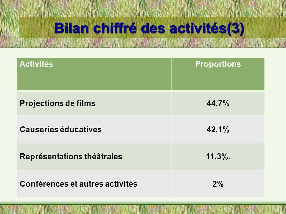 Bilan chiffré des activités(3) ActivitésProportions Projections de films44,7% Causeries éducatives42,1% Représentations théâtrales11,3%. Conférences e