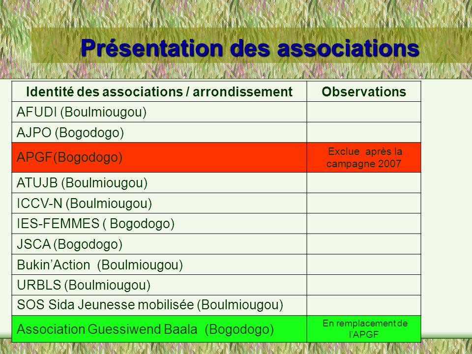 Présentation des associations Identité des associations / arrondissementObservations AFUDI (Boulmiougou) AJPO (Bogodogo) APGF(Bogodogo) Exclue après l