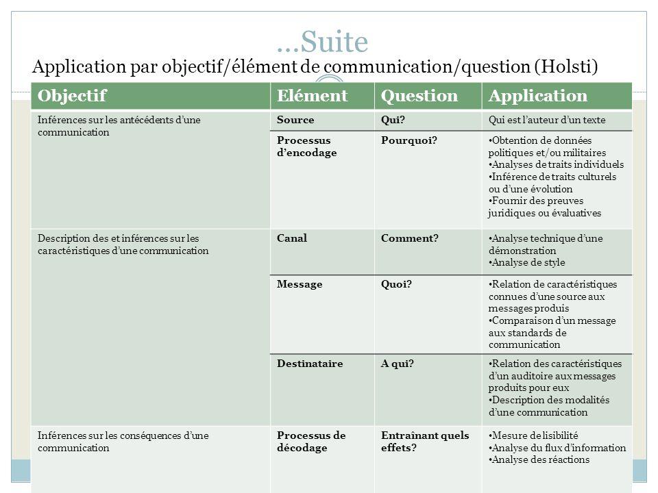 …Suite Application par objectif/élément de communication/question (Holsti) ObjectifElémentQuestionApplication Inférences sur les antécédents dune comm