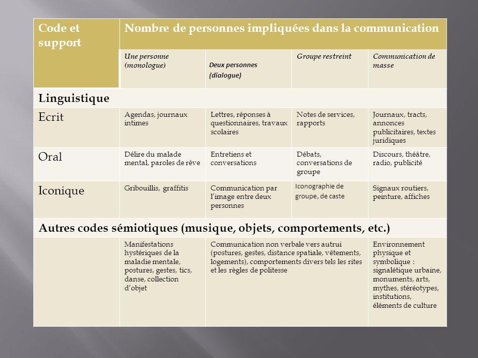 Code et support Nombre de personnes impliquées dans la communication Une personne (monologue) Deux personnes (dialogue) Groupe restreintCommunication