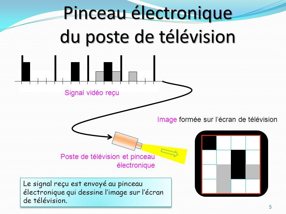 Émission-Réception télévision 4 Le signal vidéo HF est capté par lantenne.